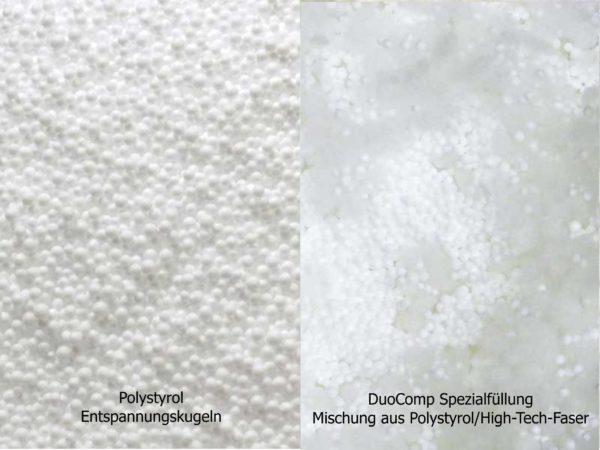 Füllung Polystyrol und DuoComp